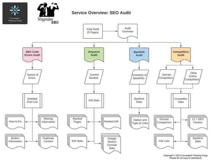 SEO Audit Map