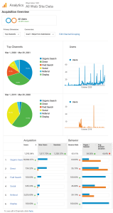 Our Site Results
