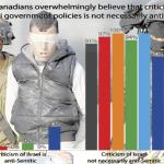 EKOS: Most Catholics view Israel negatively; Canadians overwhelmingly understand that criticism of Israeli gov't policy is not necessarily anti-Semitic and Israel Lobby reports failure of anti-BDS efforts