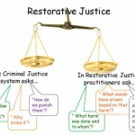 Restorative Justice Then, Now and A Dream