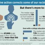 Don't Just Protect Affirmative Action From Trump—Demand More