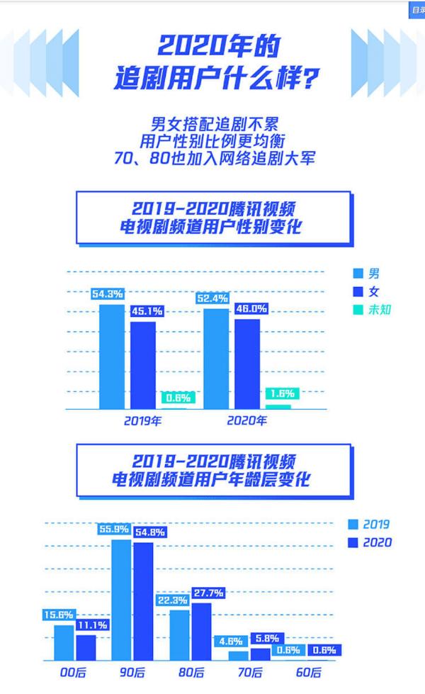 2020年騰訊視頻年度指數報告-三十而已成觀看數冠軍