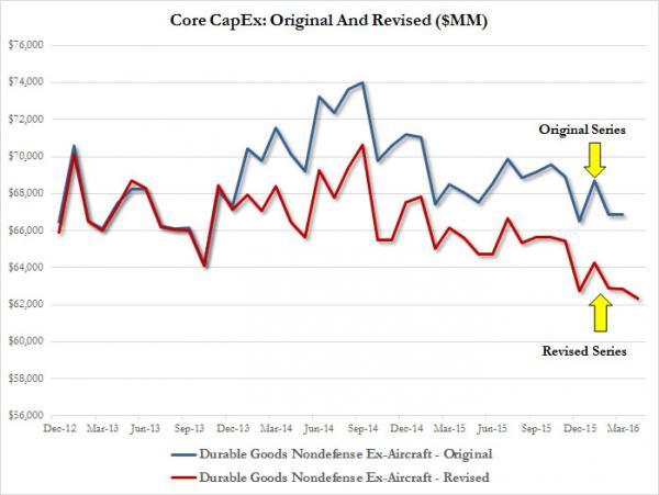 2 - Core%20Capex%20Revision_0