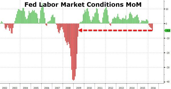 Fed Labor Market Conditions MoM