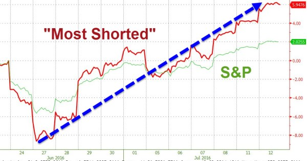 Most Shorted SP500