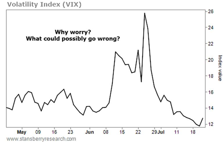 Volatility Index VIX - StansberryResearch