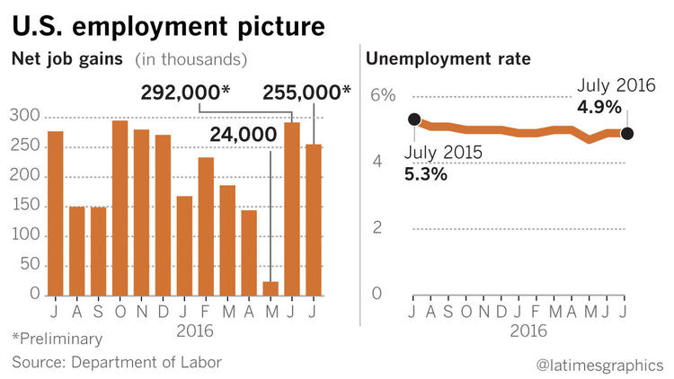 LaTimes Jobs Chart -1470409540-snap-photo