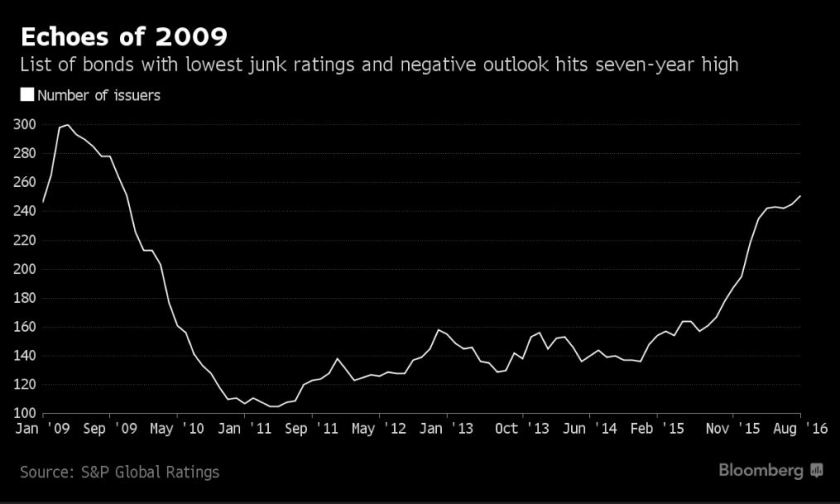 Bloomberg-SP Global Ratings - Echoes of 2009 S&P%20Junk%20Issuers