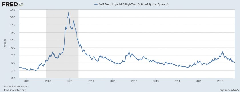 FRED - HY%20Spread