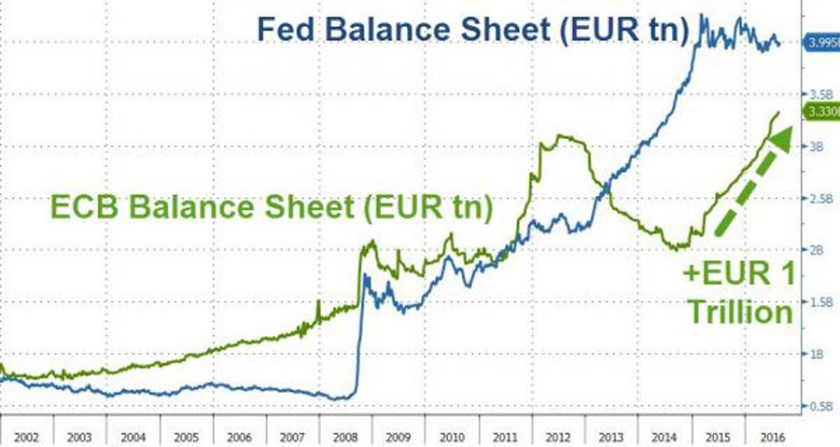 fed-balance-sheet-eur-tn