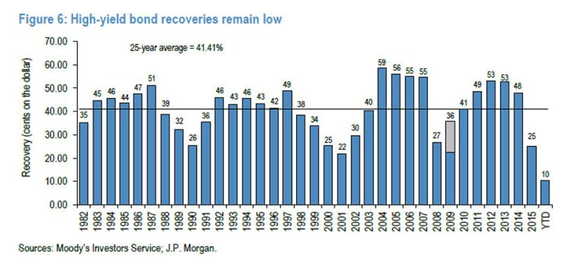 Moodys-JP Morgan High-Yield Bond Recoveries2