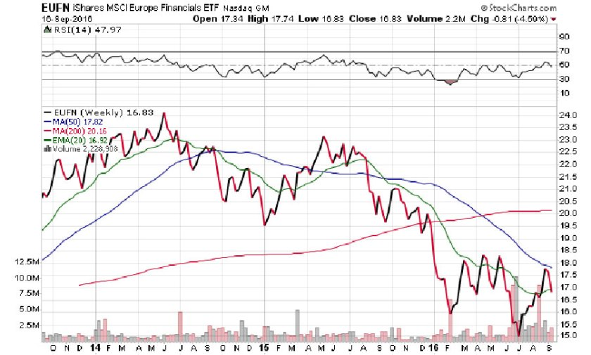 stockcharts-eufn-ishares-msci-europe-financials-etf-nasdaq-gm