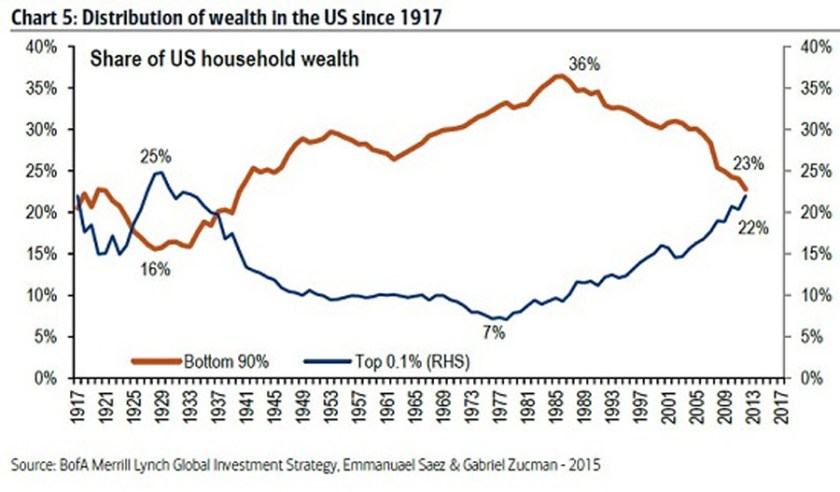 2-distribution-of-wealth-in-us-since-1917