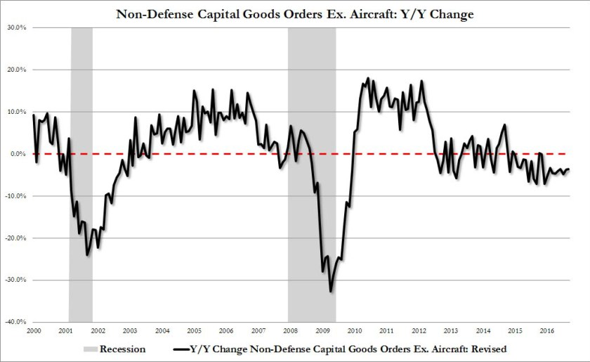 3-non-defense-capital-goods-orders-ex-aircraft-yy-change