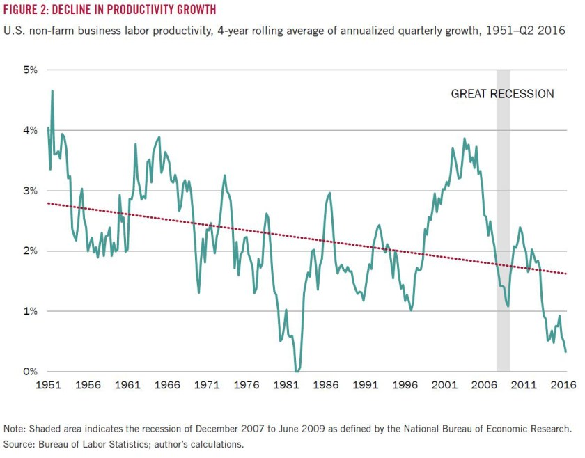 4-bls-decline-in-productivity-growth