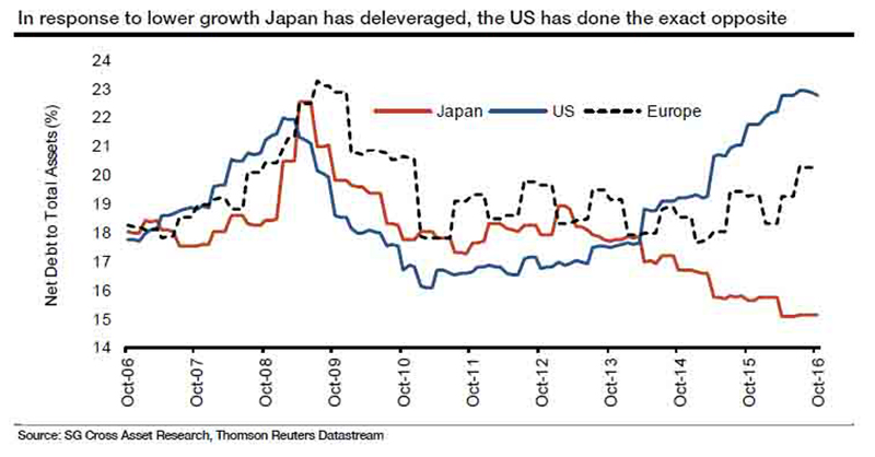 deleveraging in Japan versus US