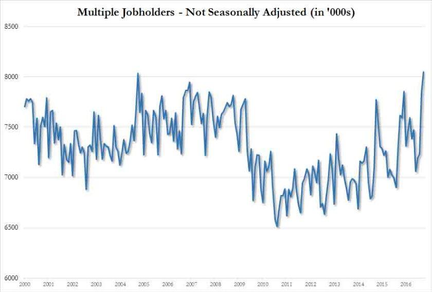 multiple-jobholders