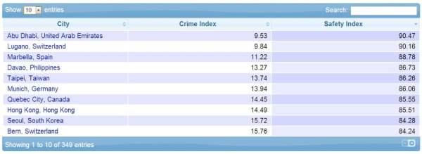 Davao crime index
