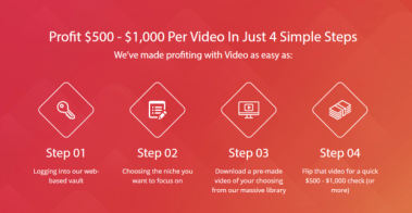 Profitable Tool To Create Any Videos In Minutes