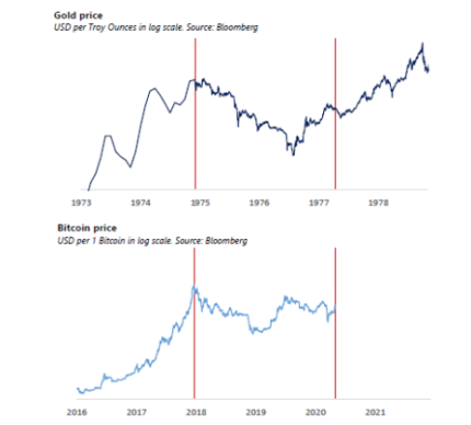 Comparing Gold and Bitcoin markets