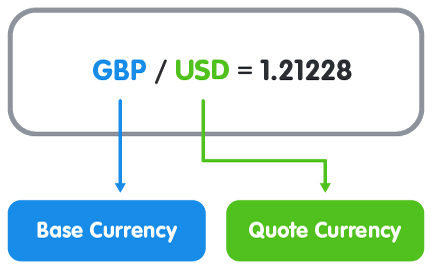 Here is an example of a foreign exchange rate for the British pound versus the U.S. dollar: