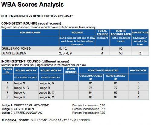 jones-lebedev-inconsistent-score-analysis_1