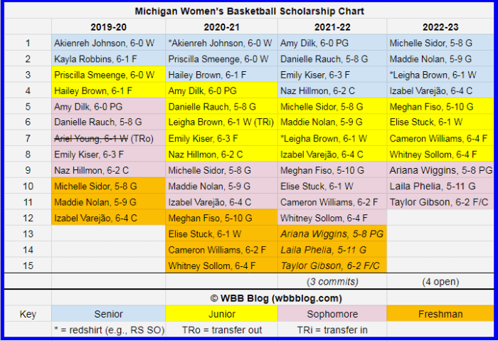 WBB scholly chart Michigan5