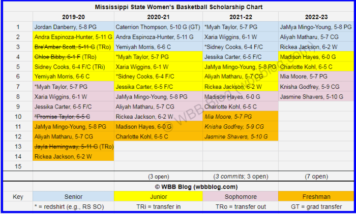 WBB scholly chart Mississippi State watermark6