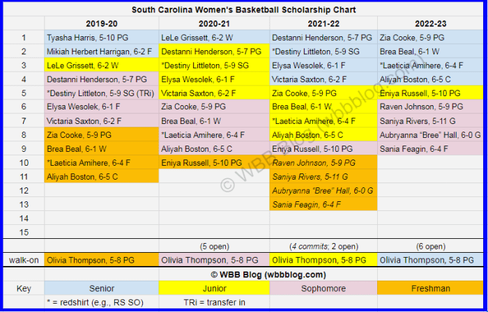 WBB scholly chart South Carolina watermark5