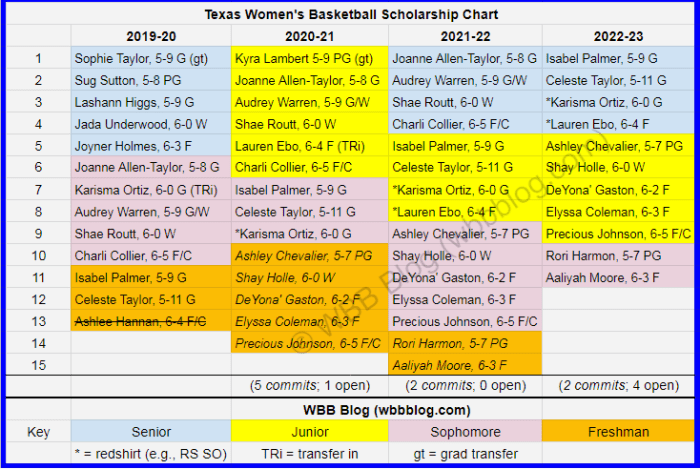 WBB scholly chart Texas watermark2