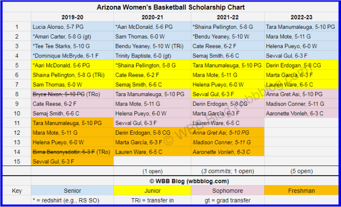 WBB scholly chart Arizona watermark4