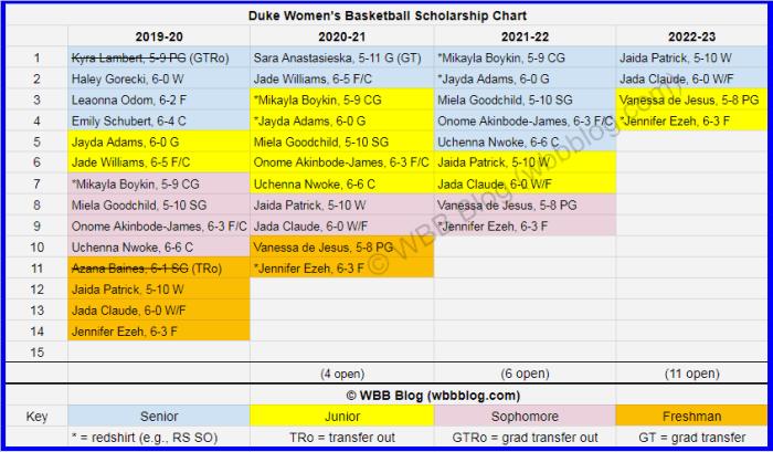 WBB scholly chart Duke watermark2
