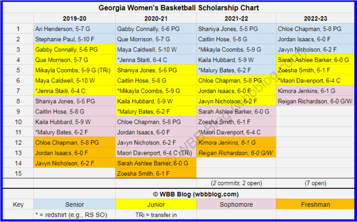 WBB scholly chart Georgia watermark