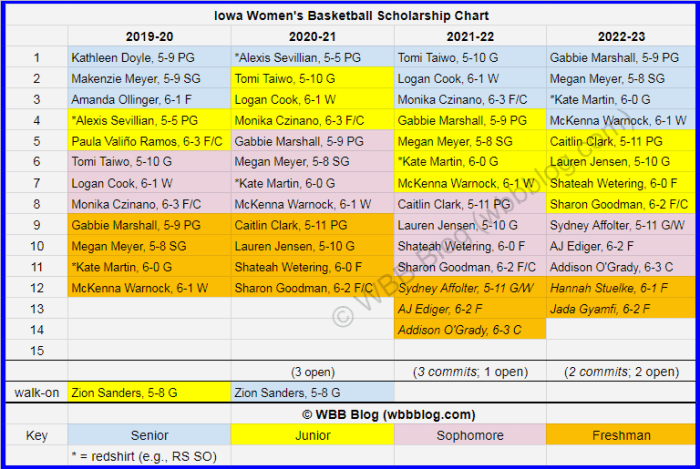 WBB scholly chart Iowa watermark2
