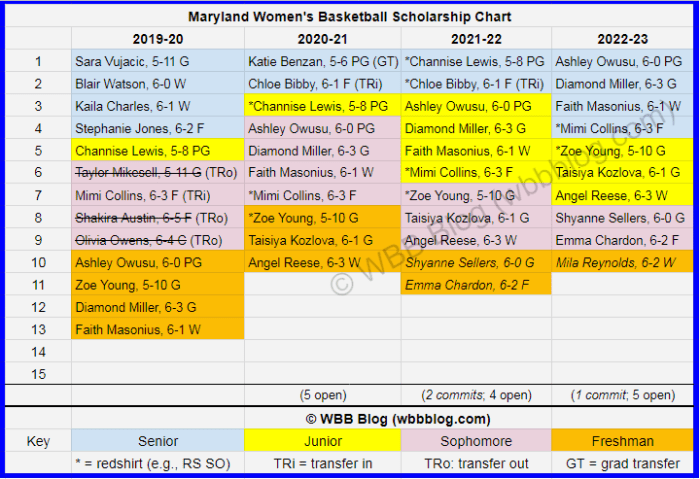 WBB scholly chart Maryland watermark_2a