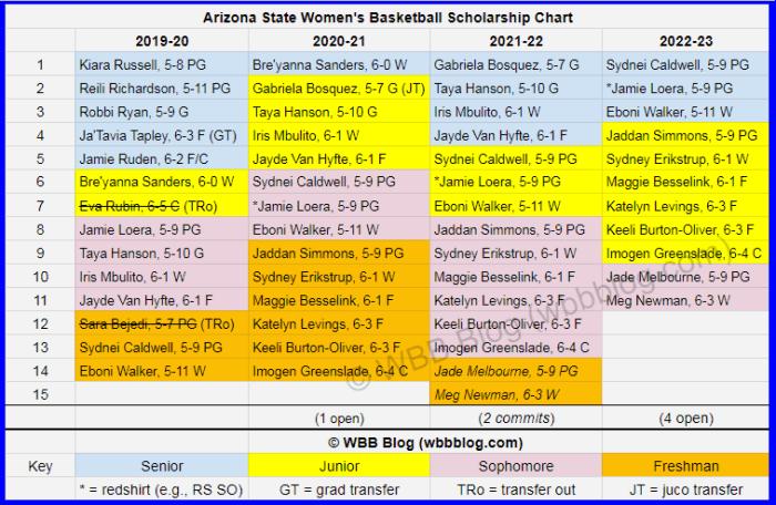WBB scholly chart Arizona State watermark3
