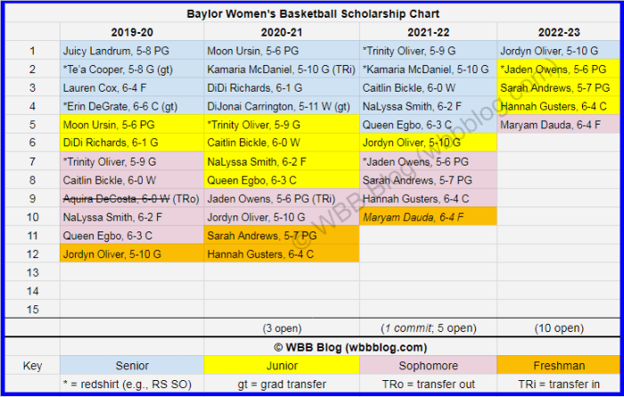 WBB scholly chart Baylor watermark4