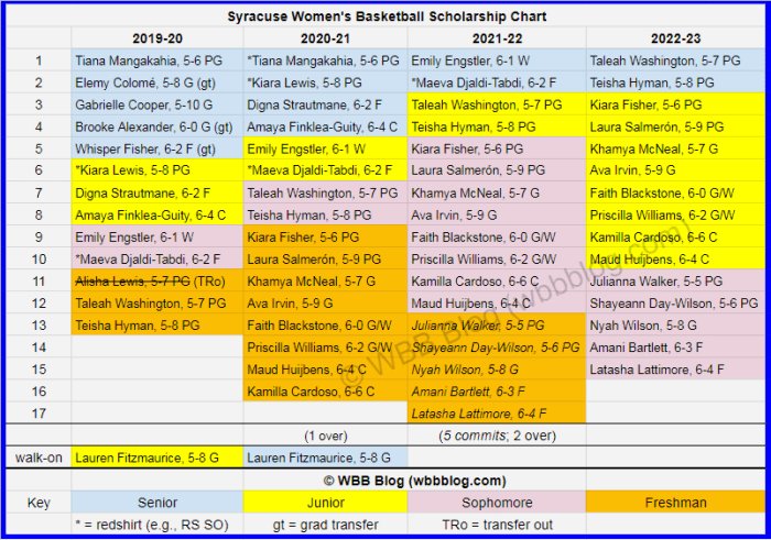WBB scholly chart Syracuse watermark5