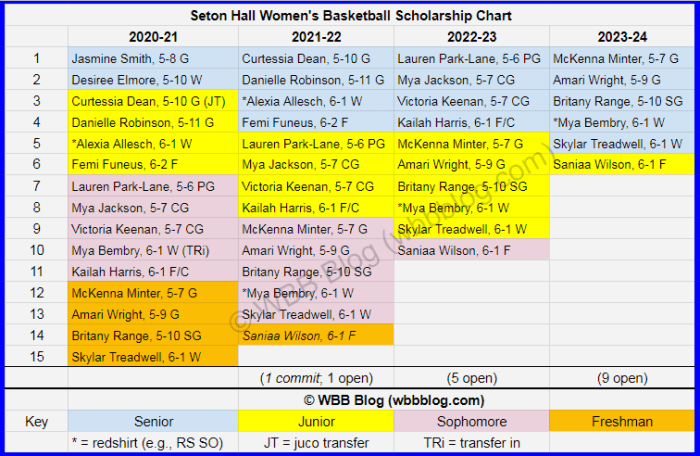 WBB scholly chart Seton Hall watermark