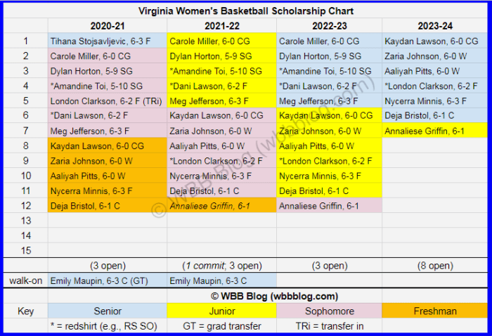 WBB scholly chart Virginia watermark1a