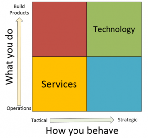 Technology versus Services