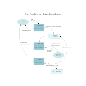Online Order System Data Flow Diagram