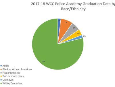 2018 WCC Police Academy graduates by race