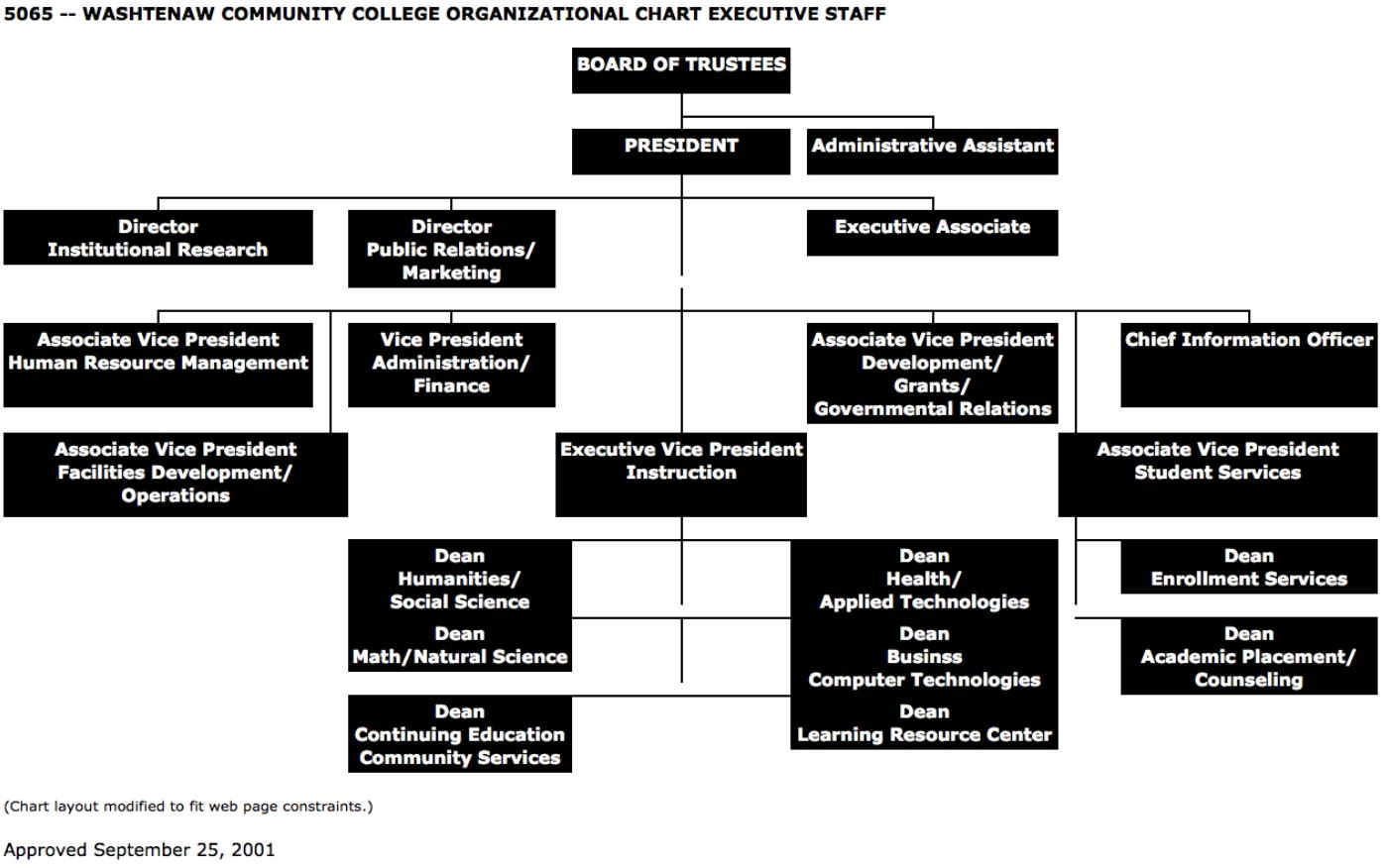 Abandoned Org Chart Suggests an Executive Staff Policy