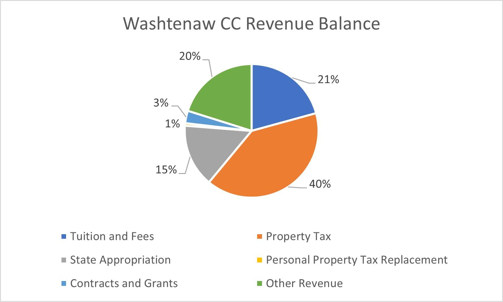 Washtenaw Community College revenue balance