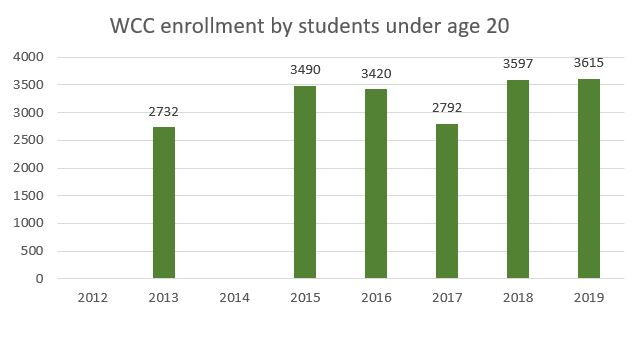 WCC Fall enrollment trends for students under age 20