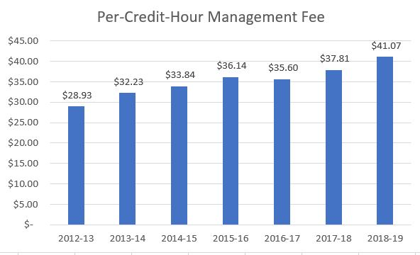 WCC management fee cost