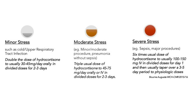 Management of Hydrocortisone for patients with adrenal insufficiency when undergoing procedures or other stressors.