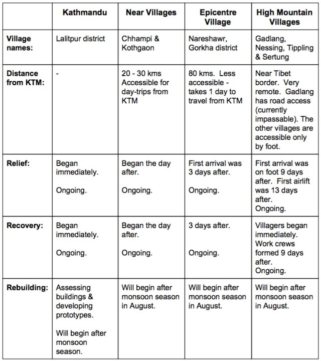 Activity and Accessiblity Chart