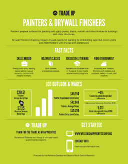 Painters & Drywall Finishers